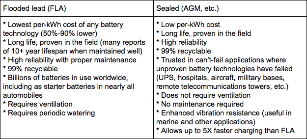 FLA and AGM Batteries