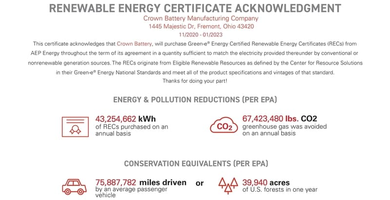Crown Battery commits to 100% renewable energy for Manufacturing